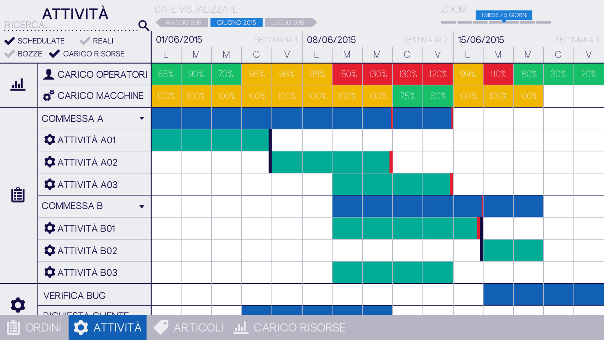 Schedulatore a capacit finita in cloud pianificazione for Pianificatore di piano